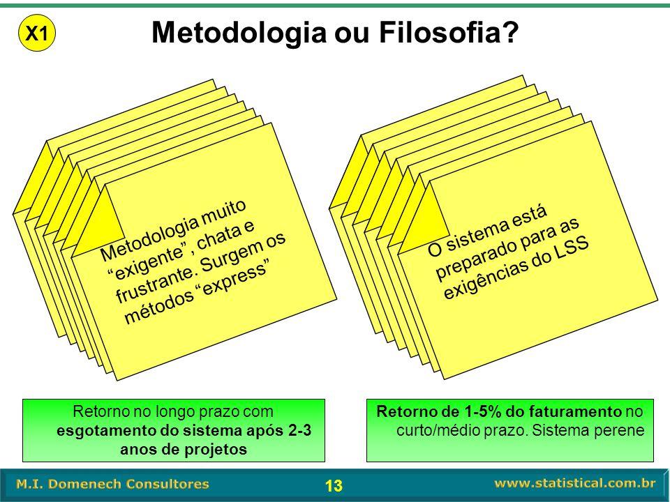 Metodologia ou Filosofia