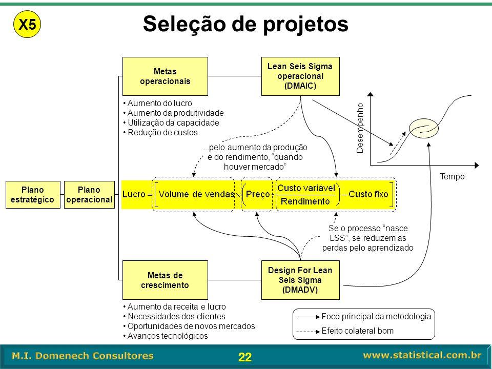 Lean Seis Sigma operacional (DMAIC) Design For Lean Seis Sigma (DMADV)