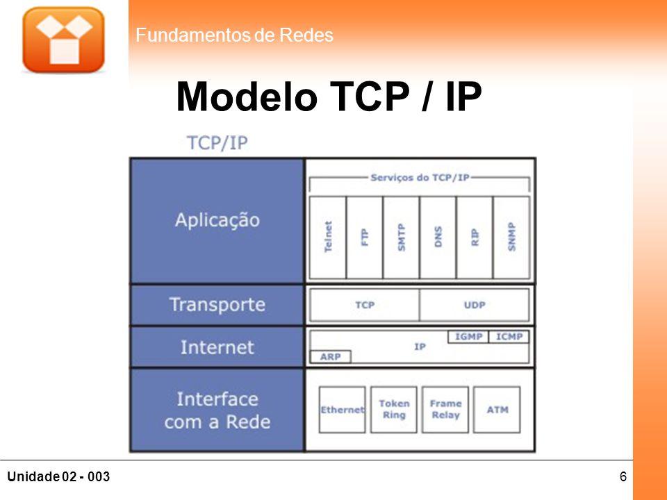 Modelo TCP / IP