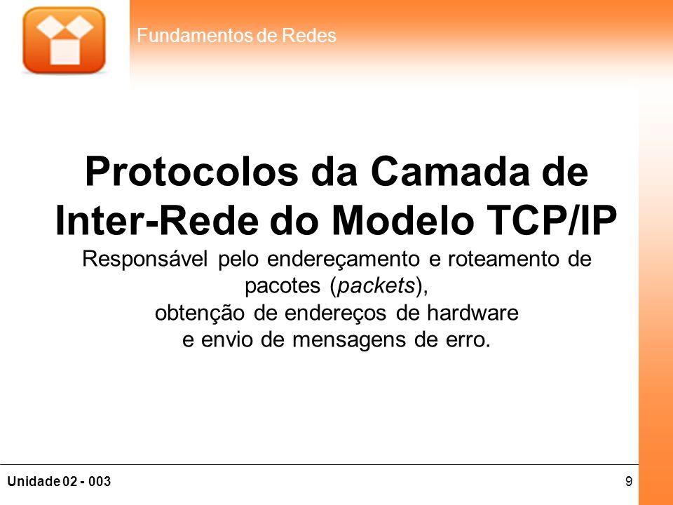 Protocolos da Camada de Inter-Rede do Modelo TCP/IP Responsável pelo endereçamento e roteamento de pacotes (packets), obtenção de endereços de hardware e envio de mensagens de erro.