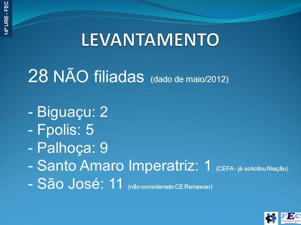 28 NÃO filiadas (dado de maio/2012)