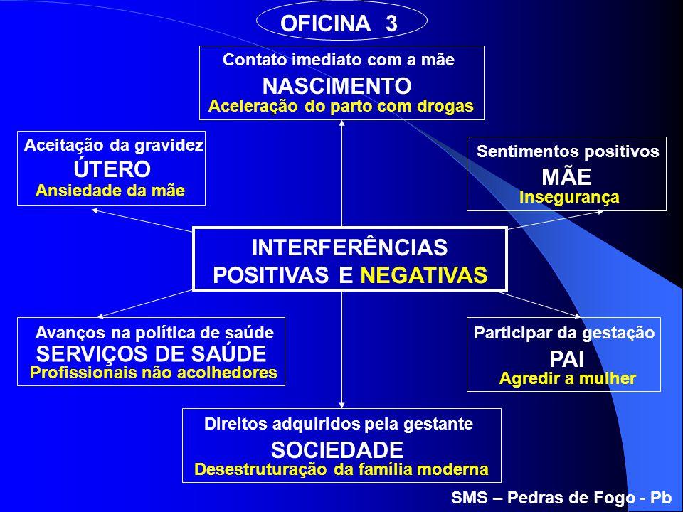 INTERFERÊNCIAS POSITIVAS E NEGATIVAS