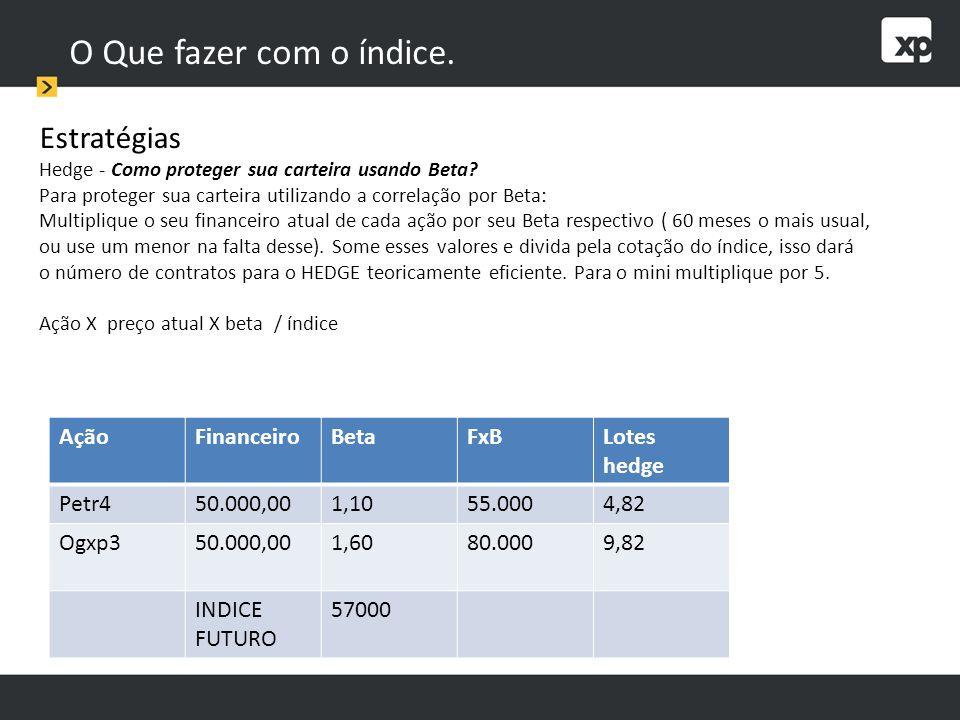 O Que fazer com o índice. Estratégias Ação Financeiro Beta FxB