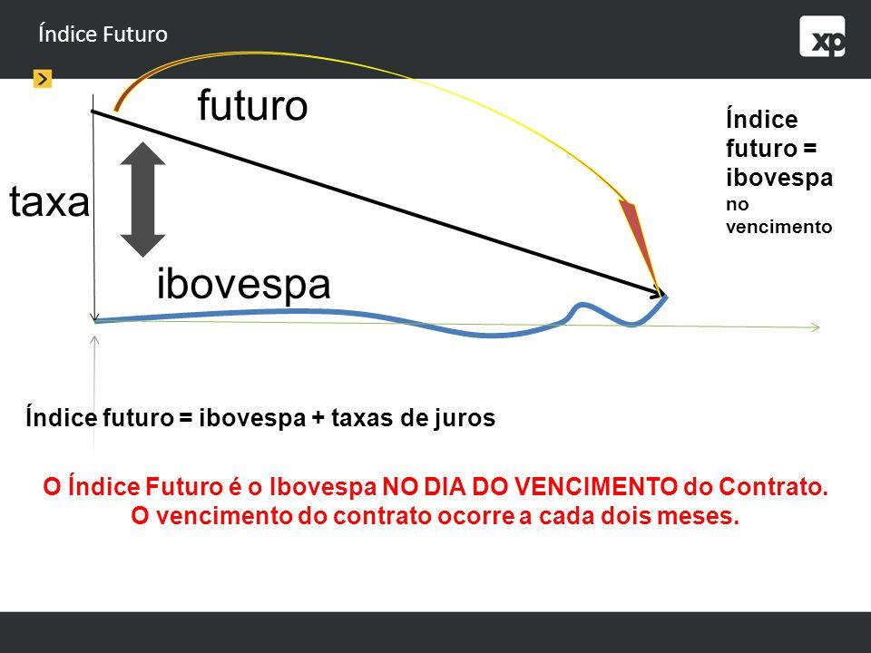 futuro taxa ibovespa Índice Futuro