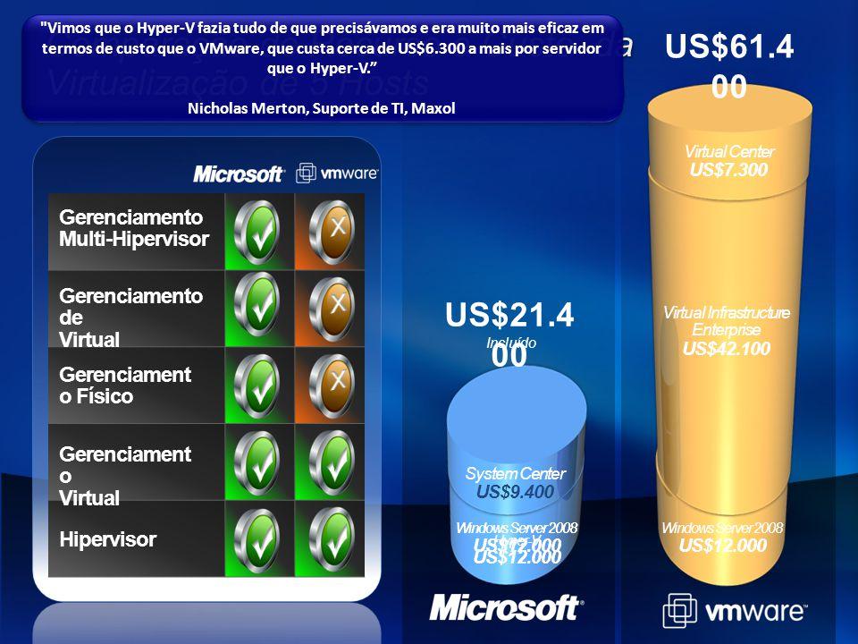 Comparação de Recurso e Custo da Virtualização de 5 Hosts