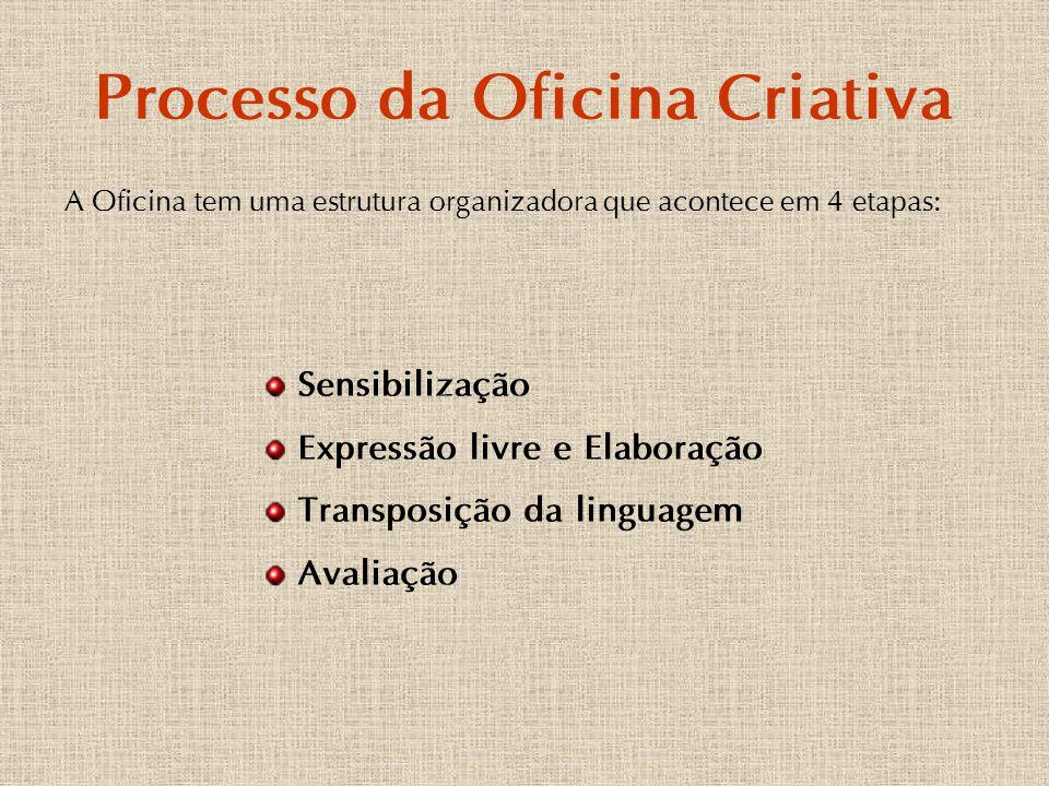 Processo da Oficina Criativa