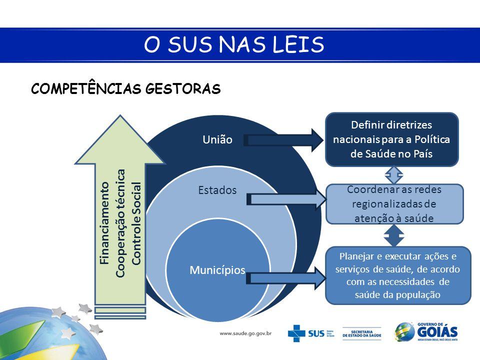 O SUS NAS LEIS COMPETÊNCIAS GESTORAS Cooperação técnica Financiamento