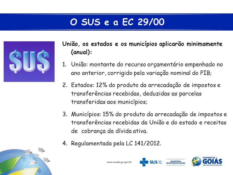 O SUS e a EC 29/00 União, os estados e os municípios aplicarão minimamente (anual):