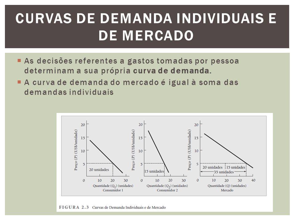 Curvas de Demanda Individuais e de Mercado