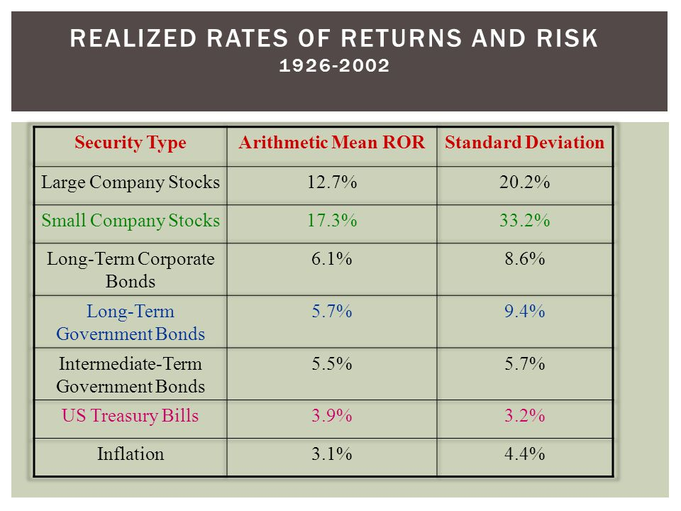 Realized Rates of Returns and Risk 1926-2002