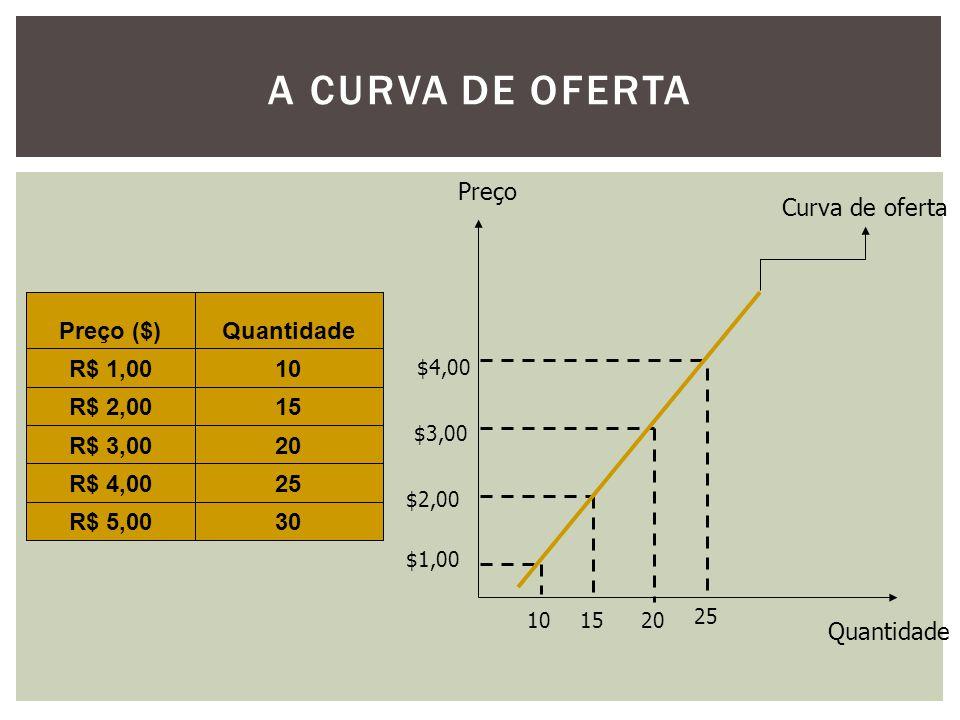 A curva de Oferta Preço Quantidade Curva de oferta Preço ($)