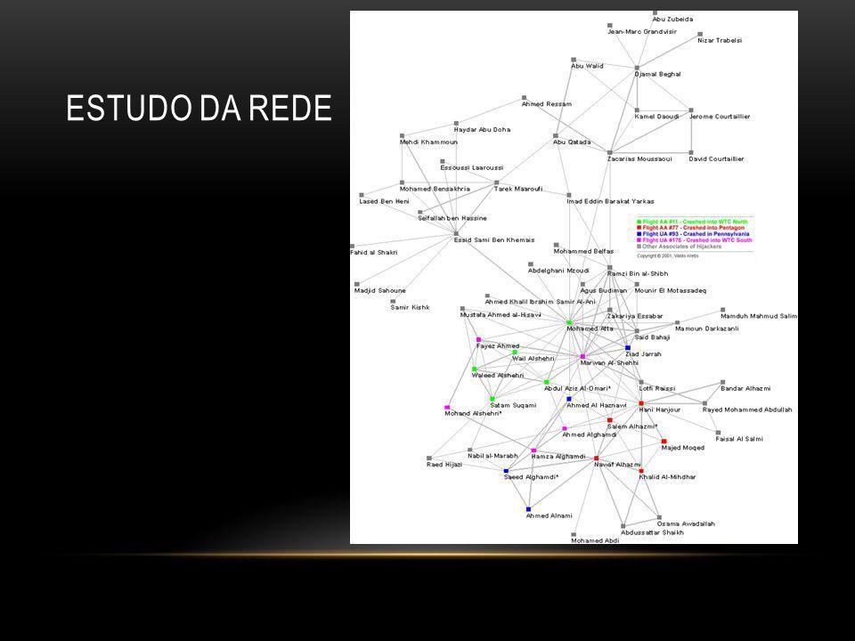 Estudo da Rede