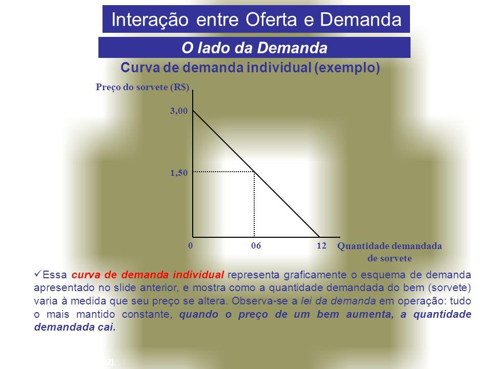 Curva de demanda individual (exemplo) Quantidade demandada de sorvete