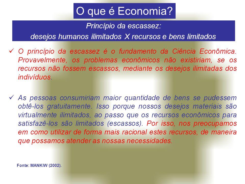 O que é Economia Princípio da escassez: