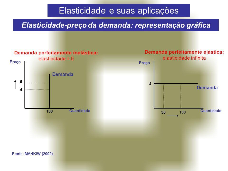 Elasticidade-preço da demanda: representação gráfica