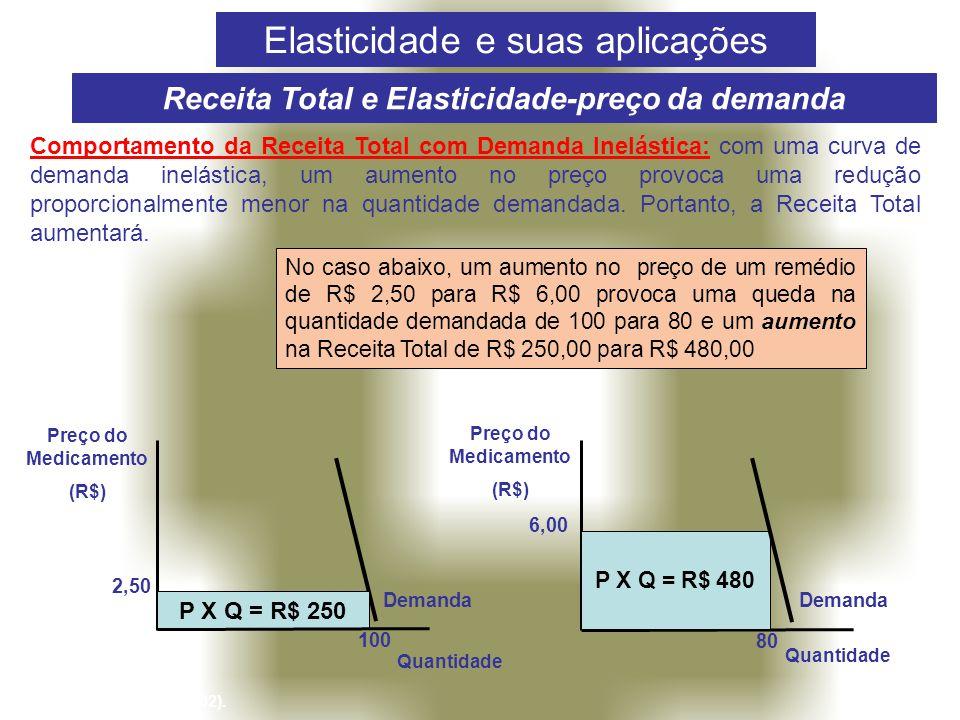 Receita Total e Elasticidade-preço da demanda