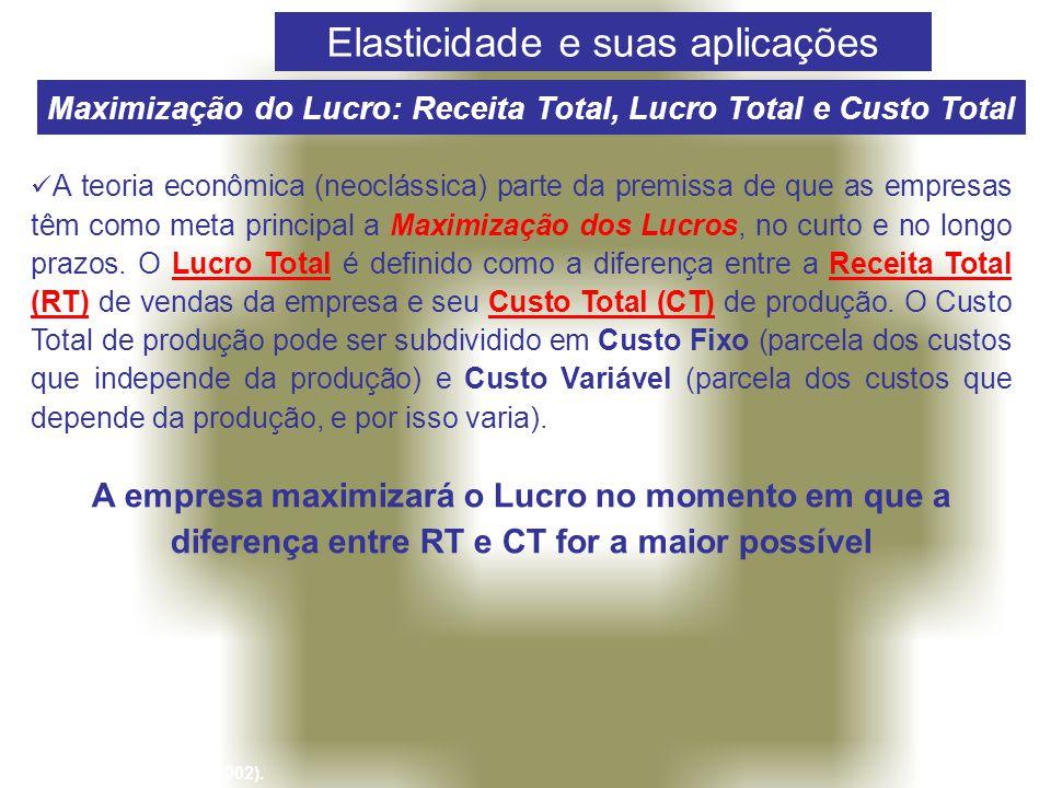 Maximização do Lucro: Receita Total, Lucro Total e Custo Total