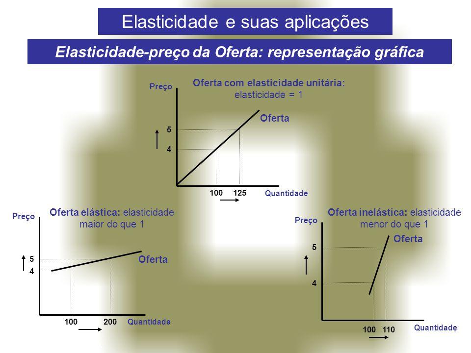 Elasticidade-preço da Oferta: representação gráfica