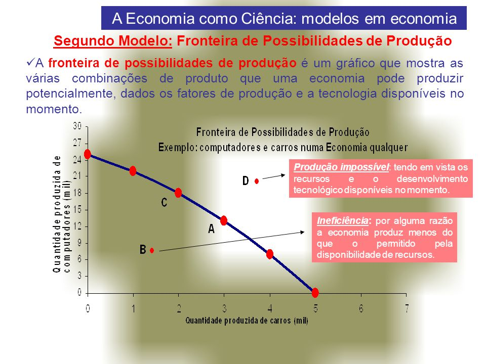 Segundo Modelo: Fronteira de Possibilidades de Produção
