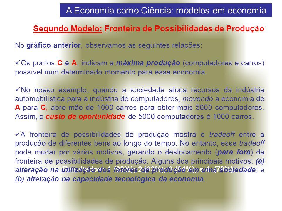 A Economia como Ciência: modelos em economia