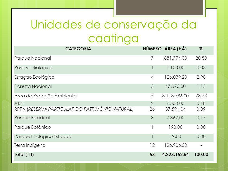 Unidades de conservação da caatinga