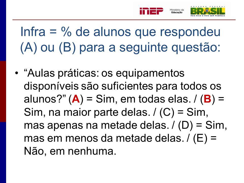 Infra = % de alunos que respondeu (A) ou (B) para a seguinte questão: