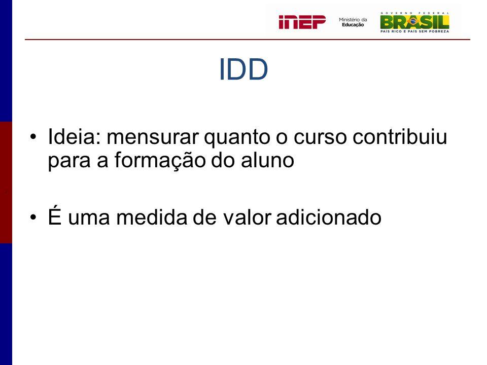 IDD Ideia: mensurar quanto o curso contribuiu para a formação do aluno