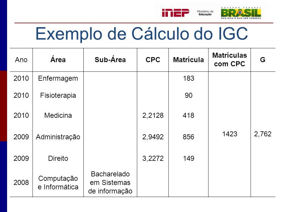 Exemplo de Cálculo do IGC