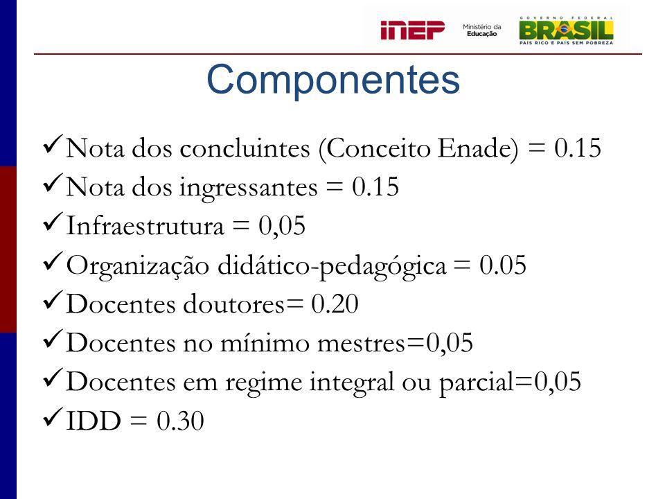 Componentes Nota dos concluintes (Conceito Enade) = 0.15