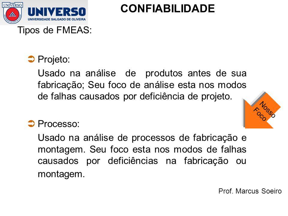 Tipos de FMEAS: Projeto: