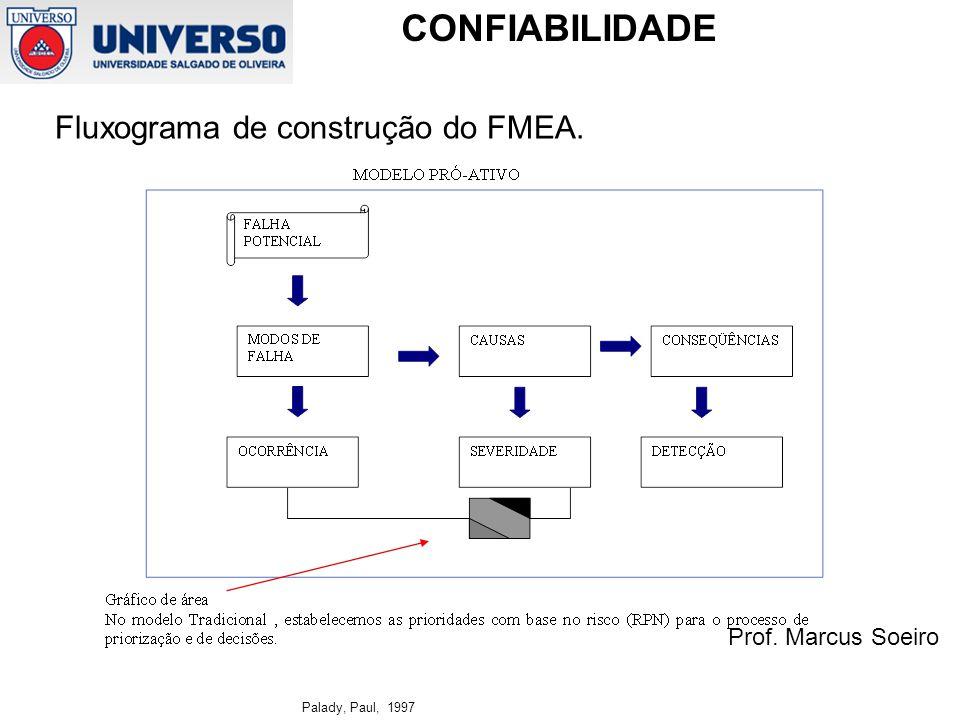 Fluxograma de construção do FMEA.