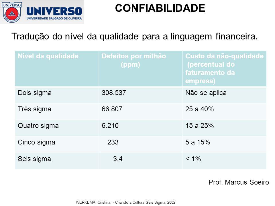 Tradução do nível da qualidade para a linguagem financeira.