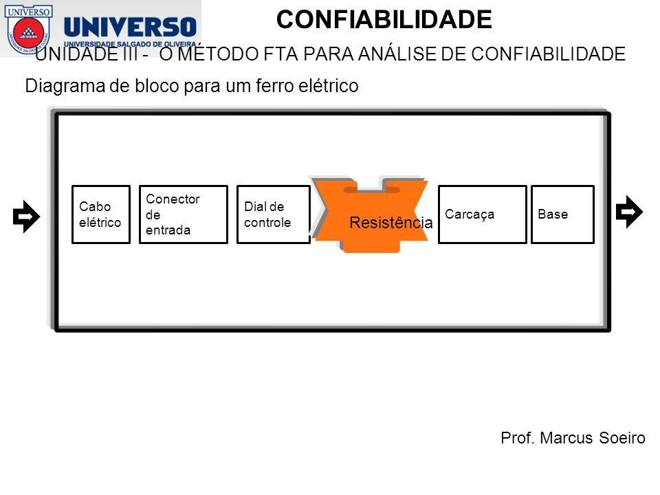 UNIDADE III - O MÉTODO FTA PARA ANÁLISE DE CONFIABILIDADE