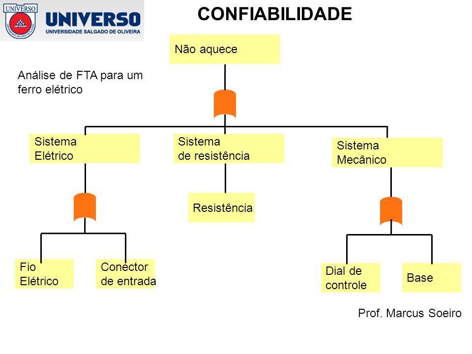Não aquece Análise de FTA para um. ferro elétrico. Sistema. Elétrico. Sistema. de resistência.