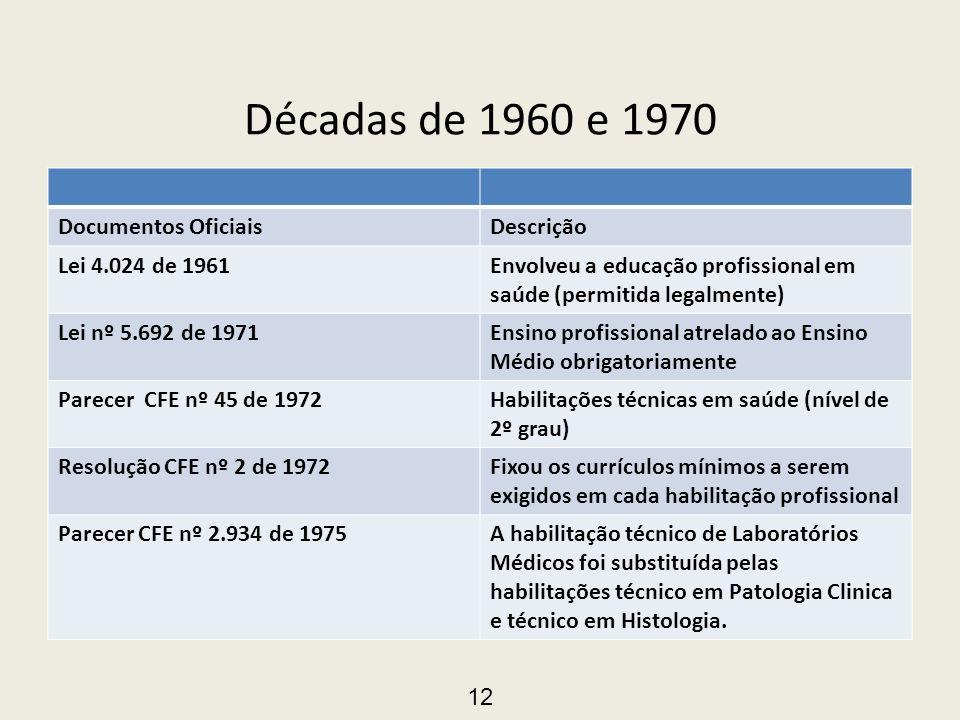 Décadas de 1960 e 1970 Documentos Oficiais Descrição Lei 4.024 de 1961