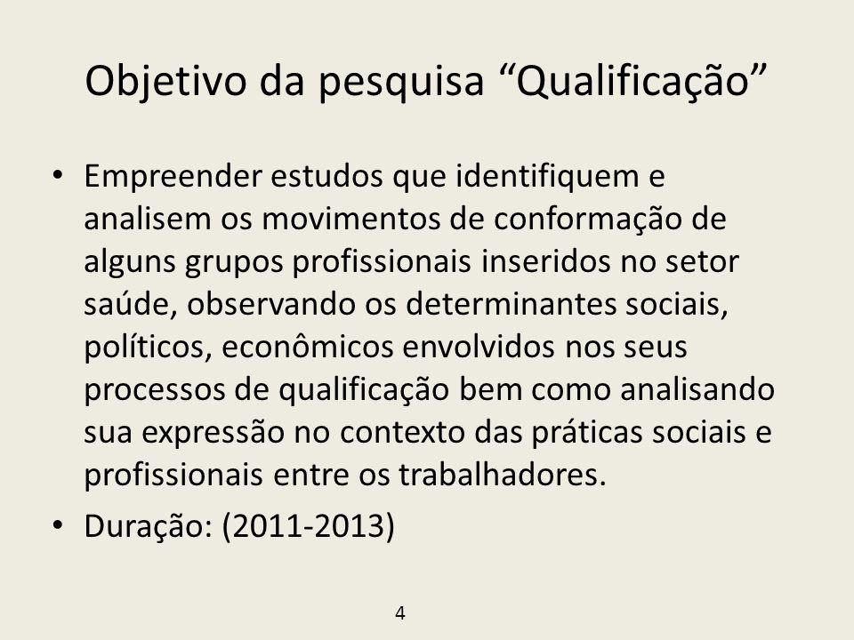 Objetivo da pesquisa Qualificação