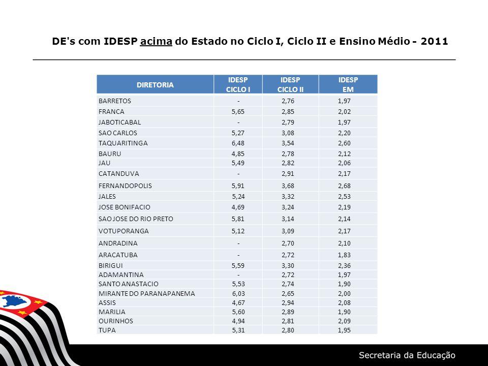 DE s com IDESP acima do Estado no Ciclo I, Ciclo II e Ensino Médio - 2011