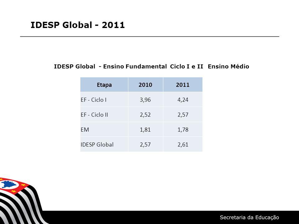 IDESP Global - Ensino Fundamental Ciclo I e II Ensino Médio