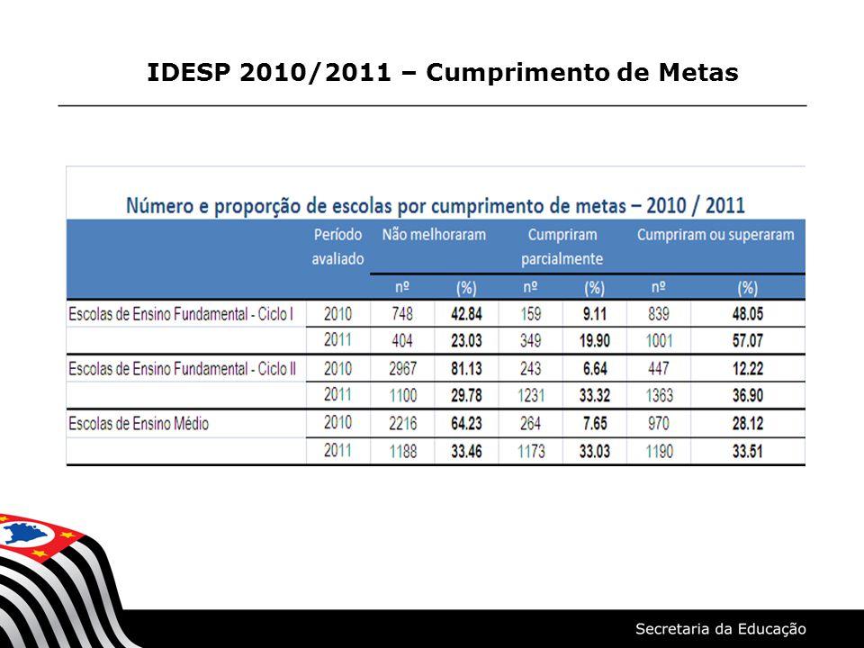 IDESP 2010/2011 – Cumprimento de Metas