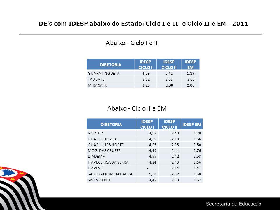DE s com IDESP abaixo do Estado: Ciclo I e II e Ciclo II e EM - 2011