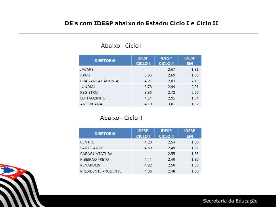 DE s com IDESP abaixo do Estado: Ciclo I e Ciclo II