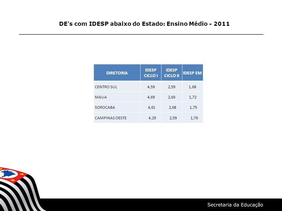DE s com IDESP abaixo do Estado: Ensino Médio - 2011