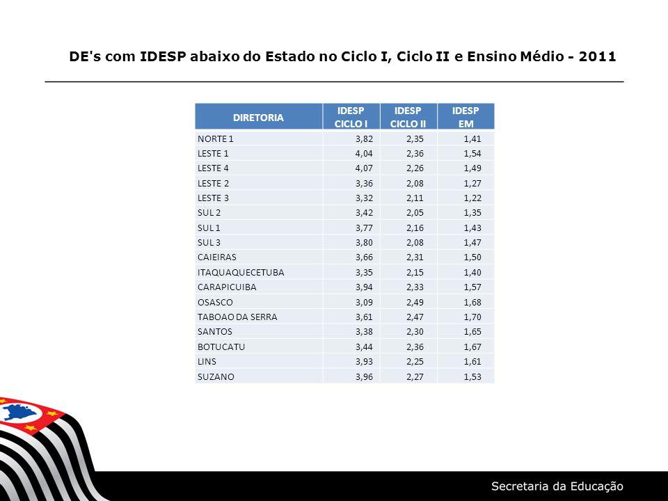 DE s com IDESP abaixo do Estado no Ciclo I, Ciclo II e Ensino Médio - 2011