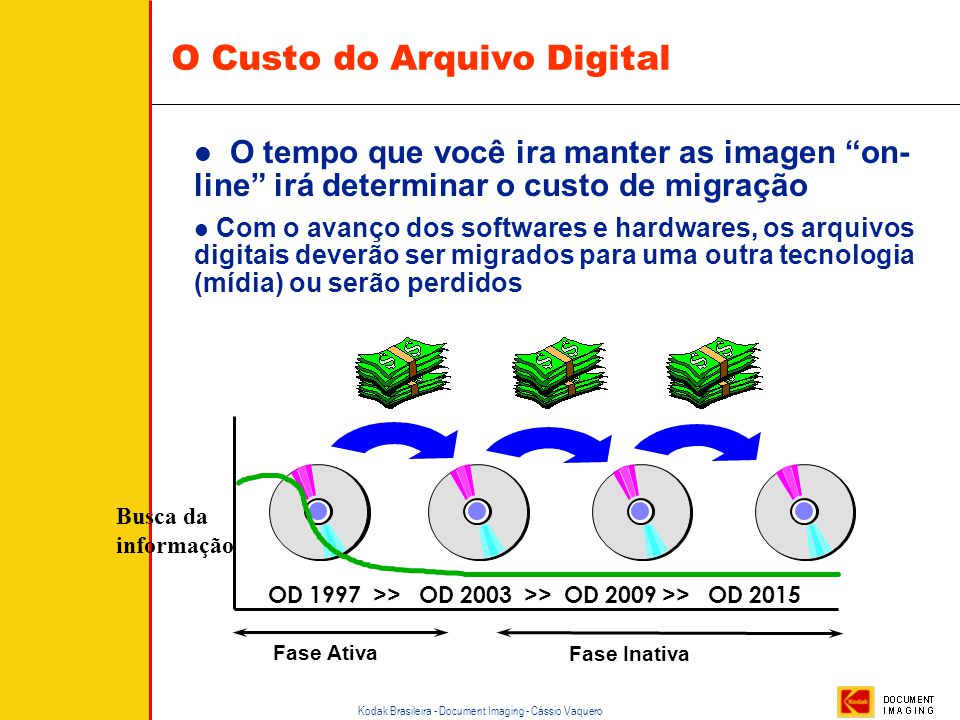 O Custo do Arquivo Digital