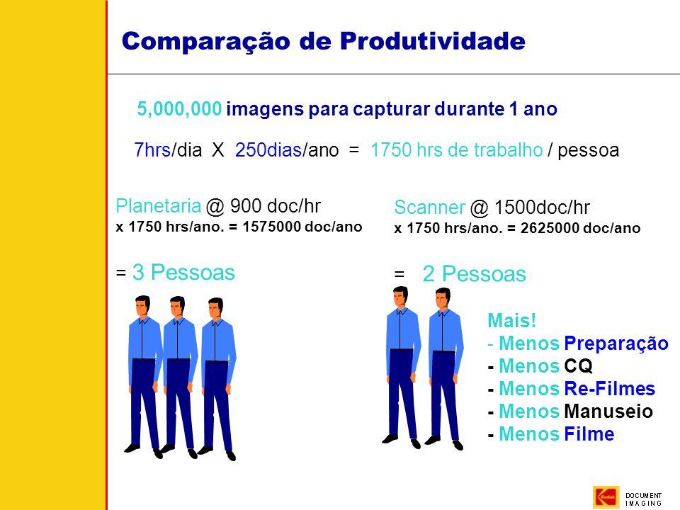 Comparação de Produtividade