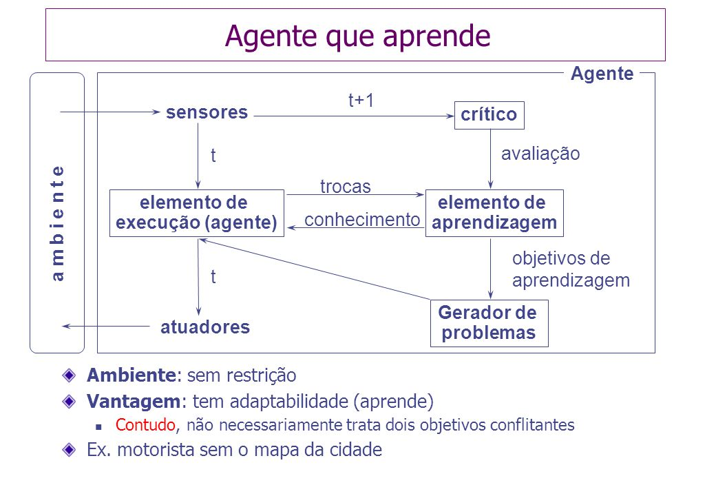 Agente que aprende Agente t+1 sensores crítico avaliação t trocas