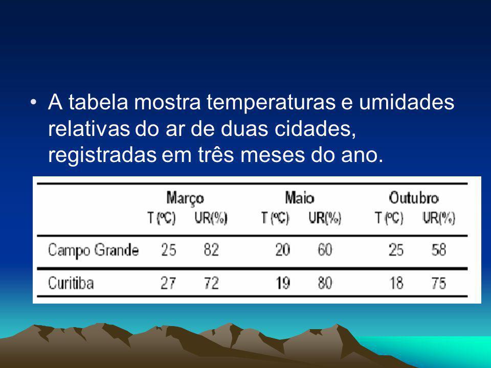A tabela mostra temperaturas e umidades relativas do ar de duas cidades, registradas em três meses do ano.
