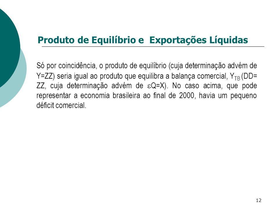 Produto de Equilíbrio e Exportações Líquidas