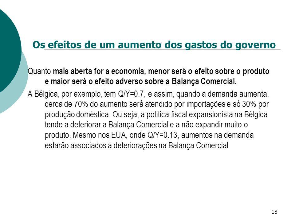 Os efeitos de um aumento dos gastos do governo