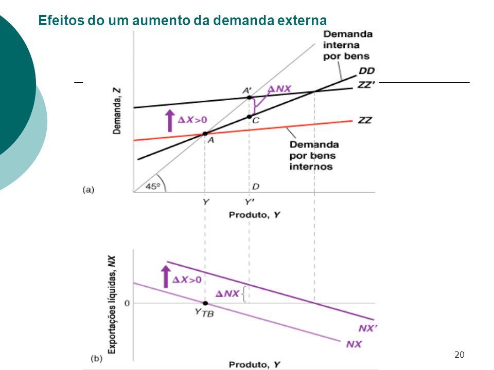 Efeitos do um aumento da demanda externa